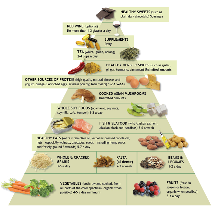 healthy foods pyramid
